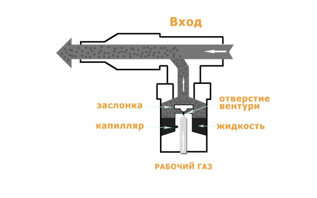 Принцип работы компрессорного небулайзера